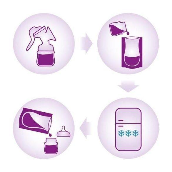 Avent Skladovacie vrecká na materské mlieko, vopred sterilizované, 25 ks
